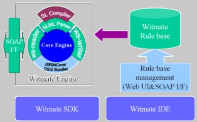 Witmate System